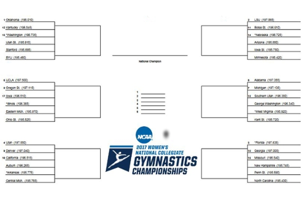 NCAA's Women's 2017 Regional Bracket